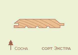 Имитация бруса Сосна 17*135*5000, сорт 0 (срощ.) - фото 1