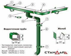 Водосточная система Стальинвест Водосточная система из оцинкованной стали