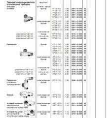 Комплектующие для систем водоснабжения и отопления Heimeier Терморегулирующие вентили отопительных приборов