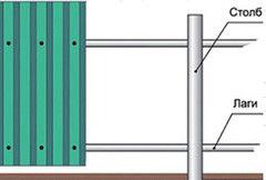 Забор Забор Коленкор Забор из профнастила МП-20 (1500 мм)