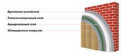 Звукоизоляция Звукоизоляция Ceresit Система утепления на базе пенополистирольной плиты