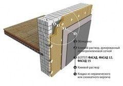 Звукоизоляция Звукоизоляция БЕЛТЕП Фасад 15