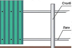Забор Забор Коленкор Забор из профнастила МП-20 (1200 мм)