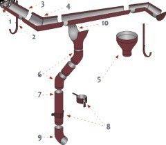 Водосточная система Изомат-Строй Водосточные системы